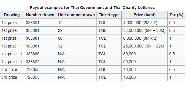 Thai Lottery Result Today Live
