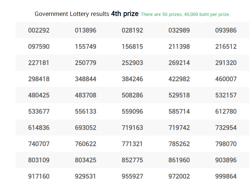 Thai Lottery Result 4th Prize