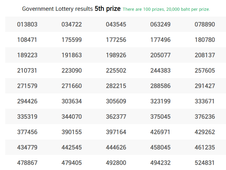 Thai Lottery Result 5th Prize